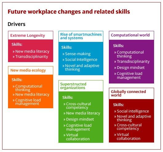 Competencias clave sector del conocimiento